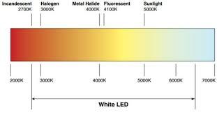 Led Kelvin Color Chart Incandescent Vs Led Light Temperature Chart E Conolight