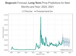 Dogecoin price, market cap, charts, and other market data on cointelegraph. Dogecoin Doge Price Prediction For 2020 2030 Stormgain