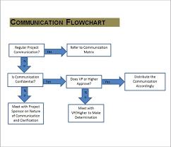 Free 17 Samples Of Communication Plan Templates In Pdf