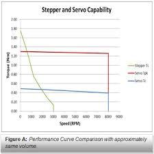 Brushed To Brushless Conversion Chart Stepper Motor Vs Servo Motor Comparison Kollmorgen