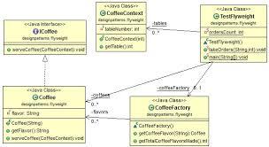 Flyweight Pattern Custom Java Design Pattern Flyweight