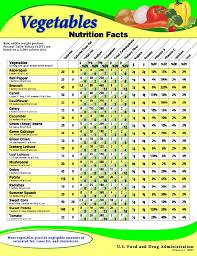 Food And Its Nutrients Chart Ever Wonder What The Nutritional Value Of Your Veggies Are