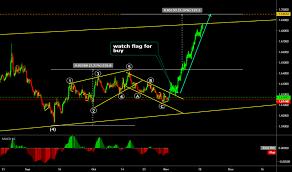 Australischer Dollar Euro Chart Eur Aud Chart Euro To Australian Dollar Rate Tradingview