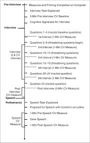 Cv Order Diagram Of Task Order And Cardiovascular Cv Period