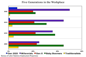 Five Generations In The Workplace Chart Are You Ready To Manage Five Generations Of Workers