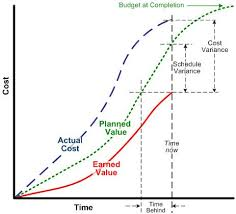 Excellent Videos Explain Earned Value Management 13 Min