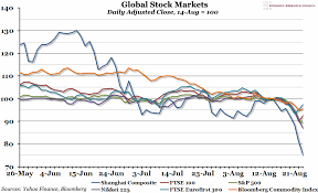 Shanghai Stock Market Index Chart Chart Of The Week Week 34 2015 Global Stock Markets