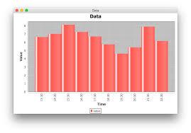 Jfreecharts Bar Chart Bar Unit Stack Overflow