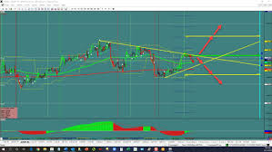 Eur Jpy Live Charts Eur Jpy Triangle Break Investing Com