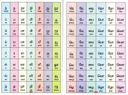 Tamil Vowels And Consonants Chart