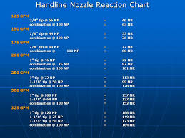 Nozzle Reaction Chart For The Driver Operator Ppt Video Online Download