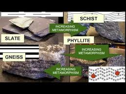 Geology Rock Identification Chart Videos Matching How To Classify A Rock Sandstone Revolvy