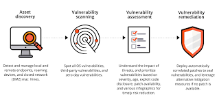 What Is A Vulnerability Assessment Vulnerability