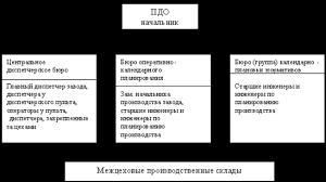 Текущий контроль и регулирование производства Диспетчирование  Текущий контроль и регулирование производства Диспетчирование