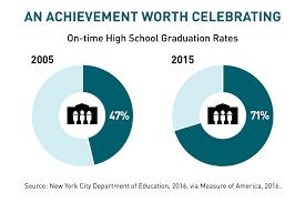 high graduation in new york city