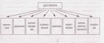 Схема классификация обязательств в гражданском праве Типы договоров для рекламы