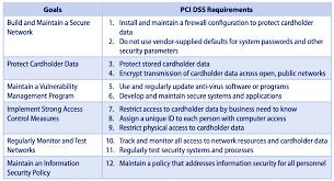 Pci Compliant Network Design Pci Compliance Tokenization