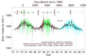 Correlation Of Global Temperature With Solar Activity
