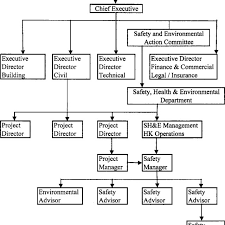 Typical Safety Organization Structure Of A Contractor