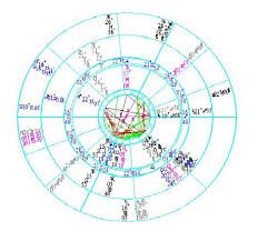 Michael Jackson Astrology Death Chart Matthew The Astrologer Michael Jackson And The Astrology Of