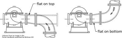 Goulds Well Pump Sizing Chart Centrifugal Pump System Tips Dos And Donts