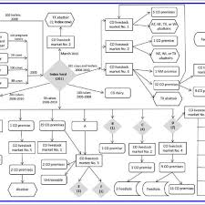 Cattle Chart Epidemiological Investigation Flow Chart Of Cattle Movement