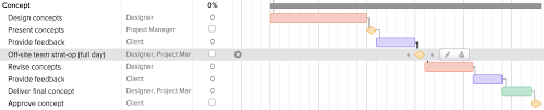What Is A Milestone In Project Management Teamgantt