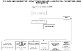 Organisation Structure Ucsaf
