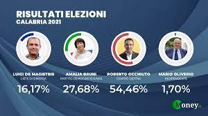 Elezioni Calabria 2021, risultati ufficiali candidati e liste: Occhiuto  nuovo Presidente