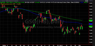 Whats Up And Down With Agricultural Commodities See It