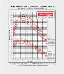 Peak Flow Metre Chart Peak Expiratory Flow Rate Normal Values Chart Peak