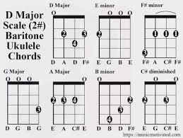 D Major Scale Charts For Ukulele Baritone Ukulele Chords
