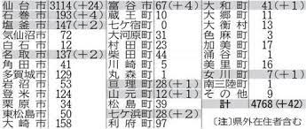 仙台 市 コロナ ウイルス 感染 者