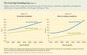 one parent students leave school earlier education attainment gap ednext xv 2 duncan fig01 small