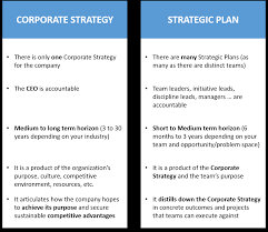 how to leverage strategic planning to drive effective team level in this article we will focus on strategic plans the team level strategy but before getting into that i want to briefly touch on what corporate