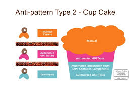 Anti Pattern Awesome Antipatterns In Your Test Coverage