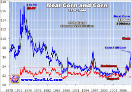 Soft Commodities Grains
