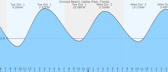 Ormond Beach Halifax River Fl Tides Marineweather Net