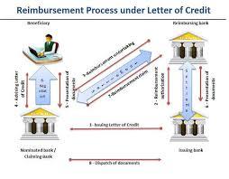 Letter Of Credit Process Flow Chart Ppt Reimbursement And Reimbursing Bank Letterofcredit Biz Lc