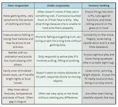 Hyper Chart Spd Chart Understanding Over Responsive Or Hyper And
