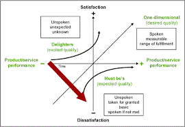 The Kano Analysis Customer Needs Are Ever Changing Isixsigma