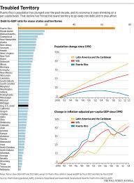 Puerto Rico Charts Puerto Rico Debt Chart Visual Capitalist