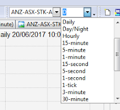 Customising Chart Sheet Time Frame Lists For Faster Access