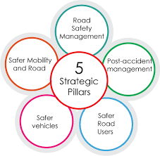 Road Safety Plan For 2014-2020