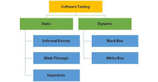 Types Of Software Testing What Is Software Testing Qainsights