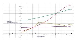 Reading A Solubility Chart Solubility Graphs Ck 12 Foundation