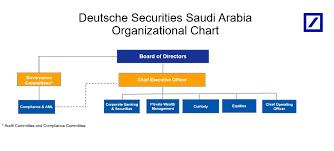 Deutsche Bank – Middle East & Africa – Organizational Chart