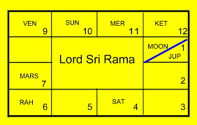 Last Days Of Rama Date Of Death Ramanis Blog