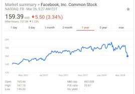 Facebook Stock Chart 10 Years Facebooks 12 Month Stock Chart Zuckerberg Must Be Really