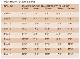 Rafter Size Chart Patio Roof Maximum Beam Rafter Spans
